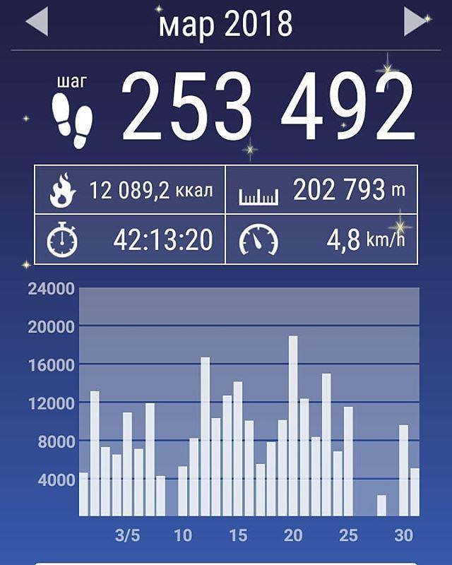 За март 200 км прошёл.